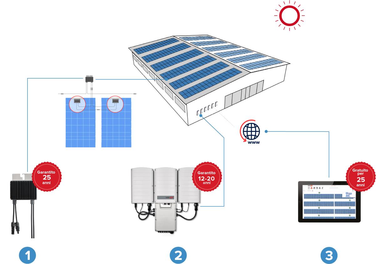 Impianto_fotovoltaico_commerciale
